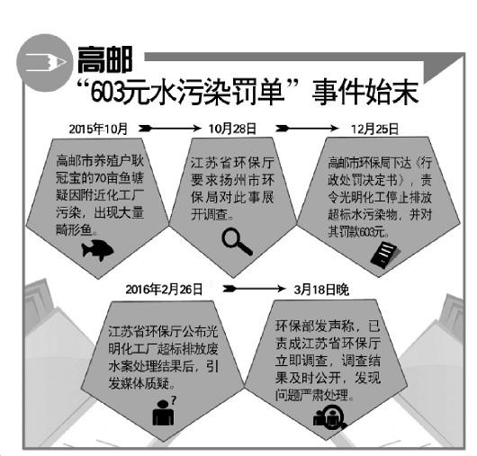 化工企业水污染只罚603元?环保安排提起诉讼