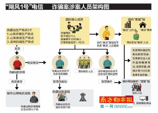 涉案人员架构图