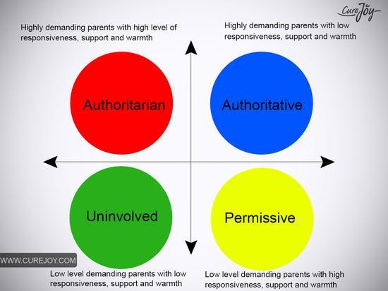 为人父母的四种极端。