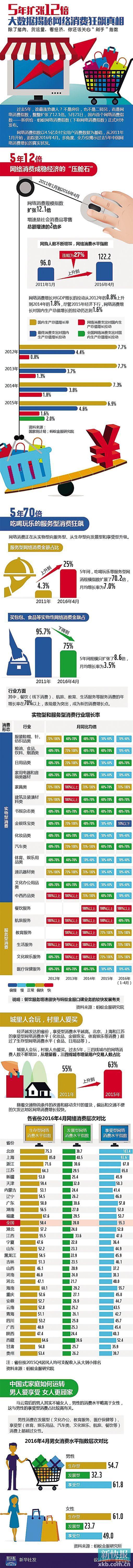 """网络消费大数据揭秘""""剁手党""""真面目"""
