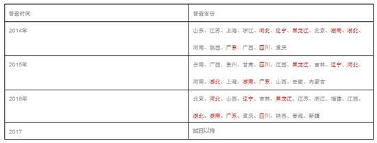 国务院三次督查情况(红色部分为近三年均被督查)