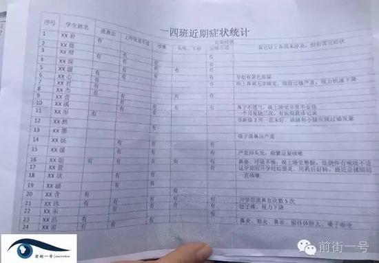 家长提供的学生身体异常情况统计表