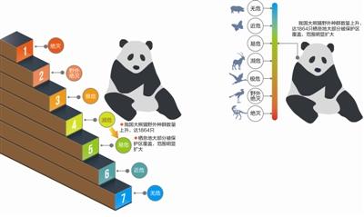 IUCN将物种受威逼水等分为7个品级   制图 李开红