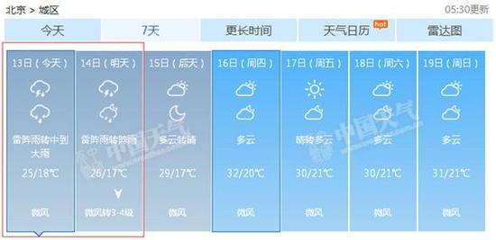 北京今天将迎中到大雨,明天仍有雷阵雨。