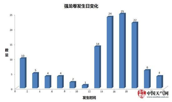 盘点中国龙卷风易发地TOP10:江苏是最易发省份