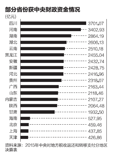 财政部首次披露了去年各地区获得中央财政支持的具体金额