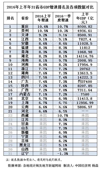2016年上半年31省区GDP增速排行榜。(持续更新。。。。。。)