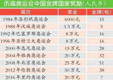 北京赛车走势图表