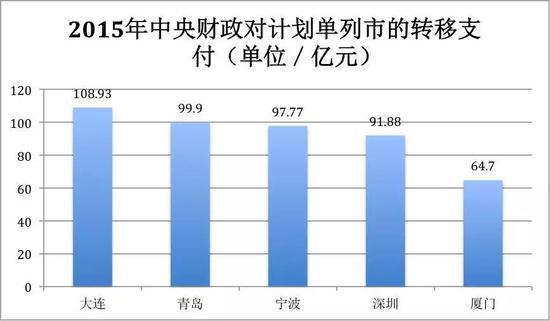 数据来源:财政部网站