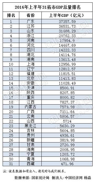 2017年上半年城市gdp排名_广州首超北京上海 再过2天,16个好消息让你不愿离开广州