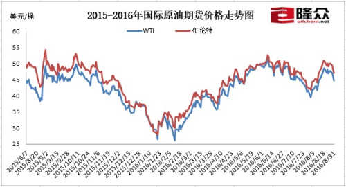 际原油期货价格走势图.来源:隆众资讯-北京赛车平台代理