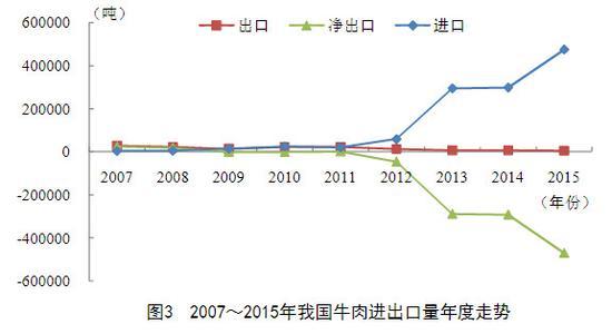 来源:2015年中国牛羊肉产业分析报告
