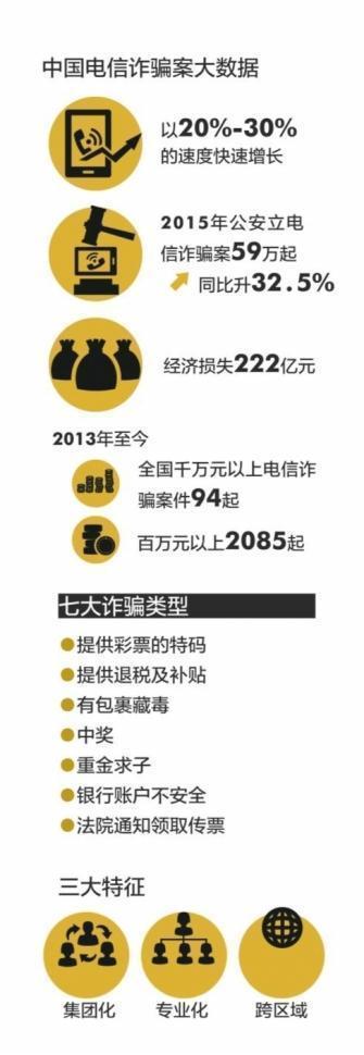 2015年全国电信诈骗立案59万起 损失222亿
