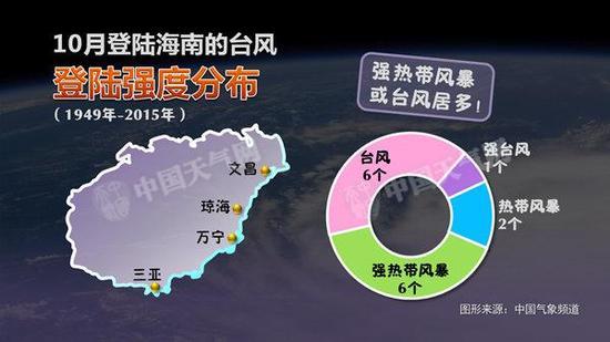 台风登陆地点强度分布
