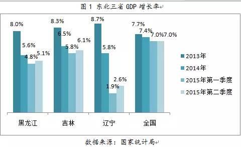 东三省GDP增长率。