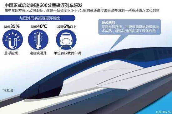 时速600公里高速磁浮效果图/视觉中国