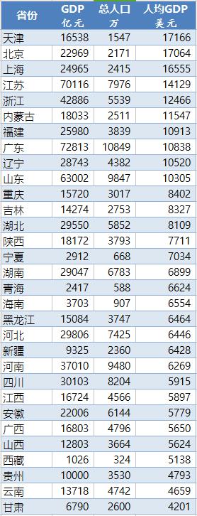 ▲各省市区人均GDP 数据来源:各地统计局