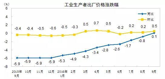 ▲工业生产者出厂价格曲线图