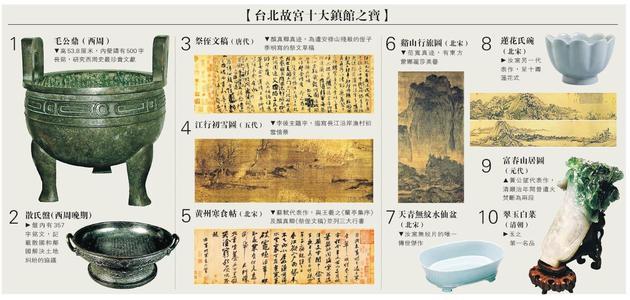 资料图:台北故宫十大镇馆之宝。