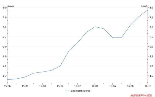 2015年6月至2016年10月大蒜零售价走势图。图片来源:Wind 资讯