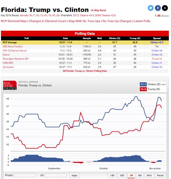 佛罗里达州是历届美国总统大选的必争之地。图为该州两人的支持率对比。
