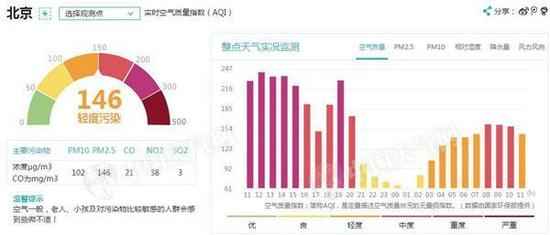 11日11时,北京空气质量为轻度污染。