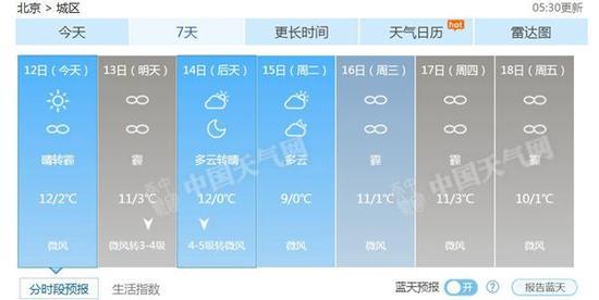 北京未来7天天气预报.-兼职网赚吧