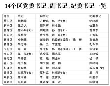 上海14区新一届党委领导班子公布 均配备女干部