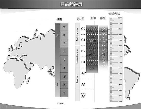 教育部:正制定统一的国家英语能力等级考试