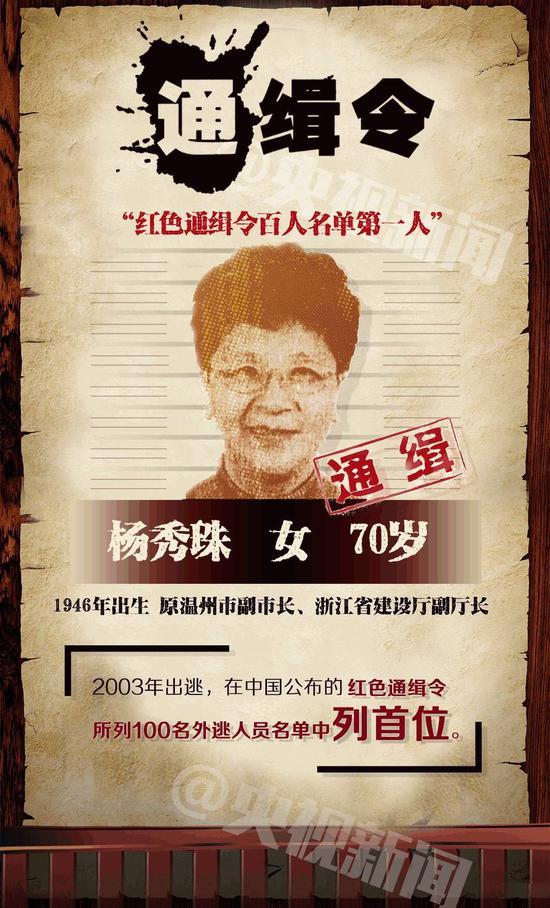 """""""百名红通""""头号嫌犯杨秀珠投案背景大起底"""