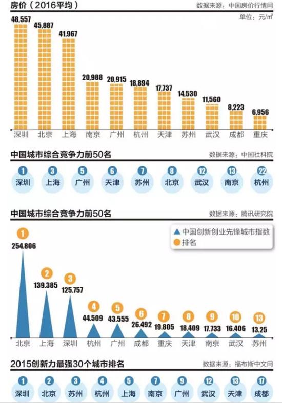 媒体:杭苏汉津将晋级一线城市 成都重庆可排除