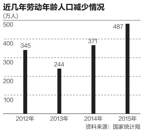 中国劳动力5年减少2000万 2050年或降到7亿左右