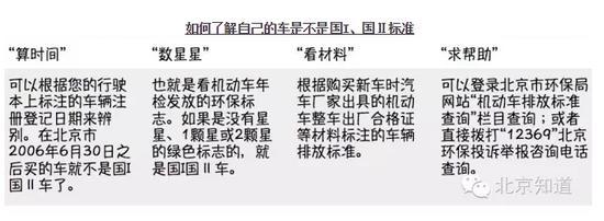 北京国I国Ⅱ车辆明年2月15日起五环内限行