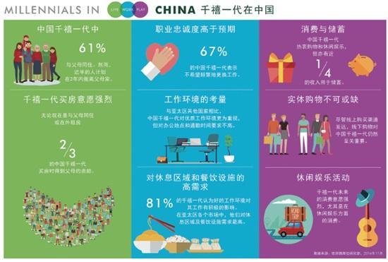 """中国""""千禧一代""""消费报告:57%计划未来购房"""