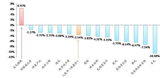 央行回应人民币对美元汇率贬值:仍表现稳定强势