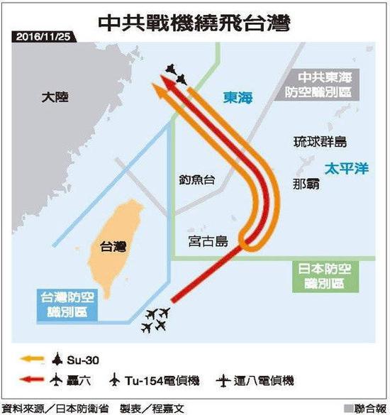 英媒:解放军战机环绕台湾飞行 台方称严密监控