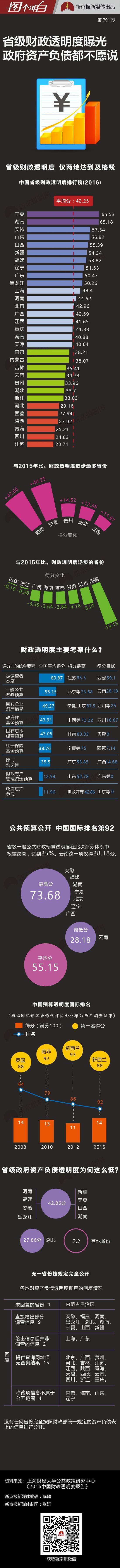 报告披露31个省级政府财政透明度:仅2省及格