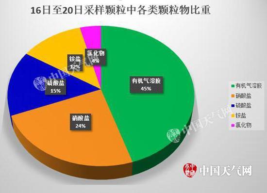16日至20日,北京采样颗粒中无机气溶胶占比最多。