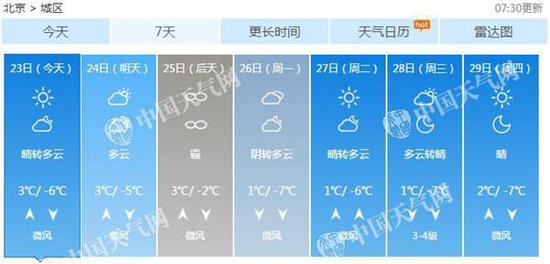 北京未来一周天气预报-北京月底