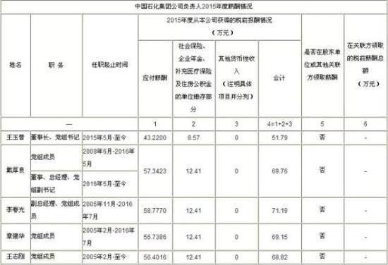 来源:中国石化官网