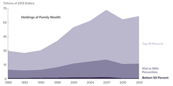▲美国社会财富分布曲线图(图片来源:美国国会预算办公室)