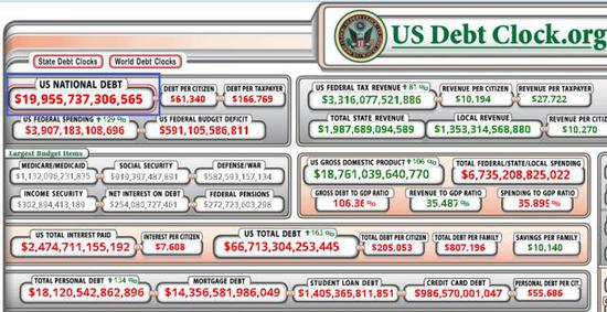 ▲美国债务实时网站US Debt Clock
