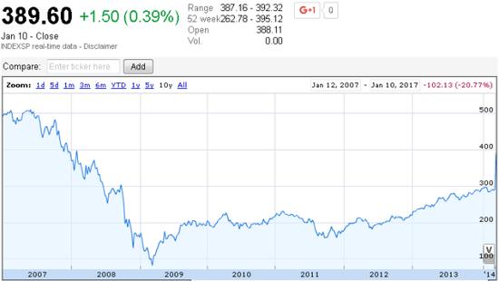 ▲过去10年标普500金融行业指数