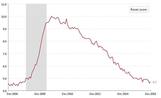 ▲美国近10年失业率(图片来源:美国劳动统计局)