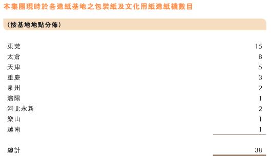 ▲截至2016年9月,玖龙纸业的基地分布情况。数据来自玖龙纸业2016年年报