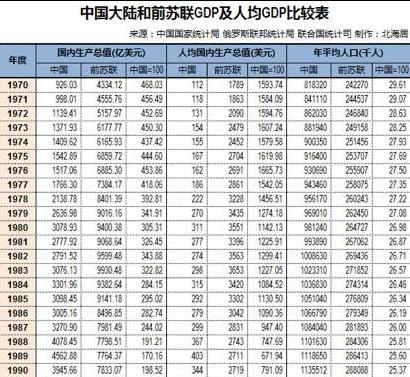 中国大陆和前苏联GDP及人均GDP比较表