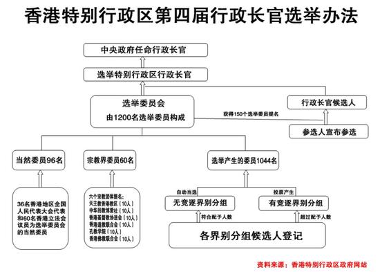 香港特别行政区第四届行政长官选举办法