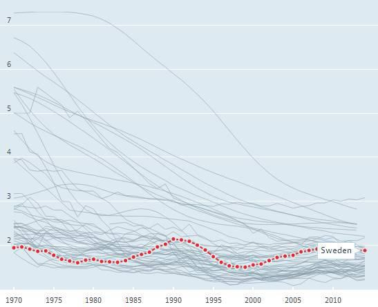 1970年以来的瑞典生育率。