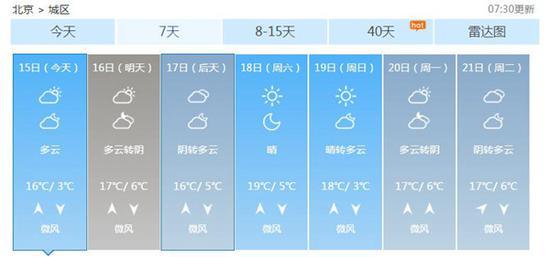 近几天,北京白天气温较高,暖意融融。