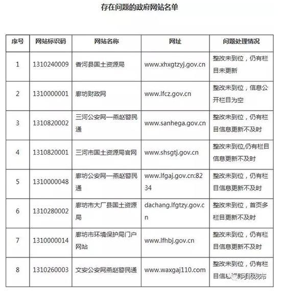沧州市存在突出问题政府网站名单